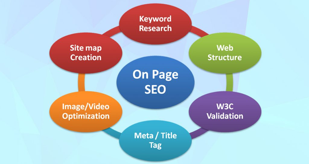 """Impactful """"On-Page SEO"""" Factors"""